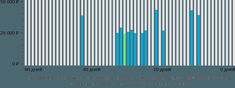Динамика цен в зависимости от количества оставшихся дней до вылета из Штутгарта в Нур-Султан (Астана)