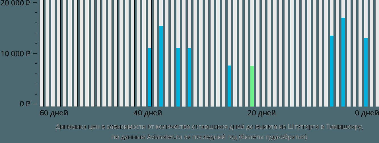 Динамика цен в зависимости от количества оставшихся дней до вылета из Штутгарта в Тимишоару