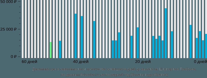 Динамика цен в зависимости от количества оставшихся дней до вылета из Штутгарта в Трабзона