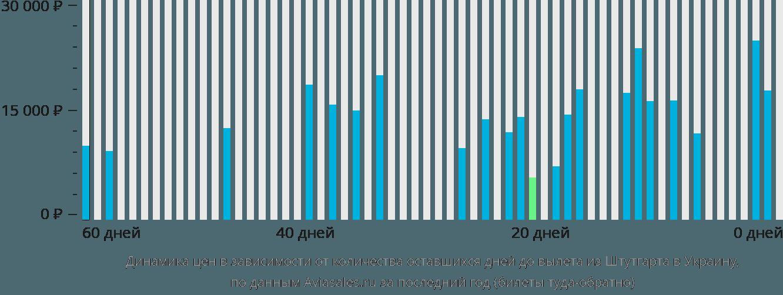 Динамика цен в зависимости от количества оставшихся дней до вылета из Штутгарта в Украину
