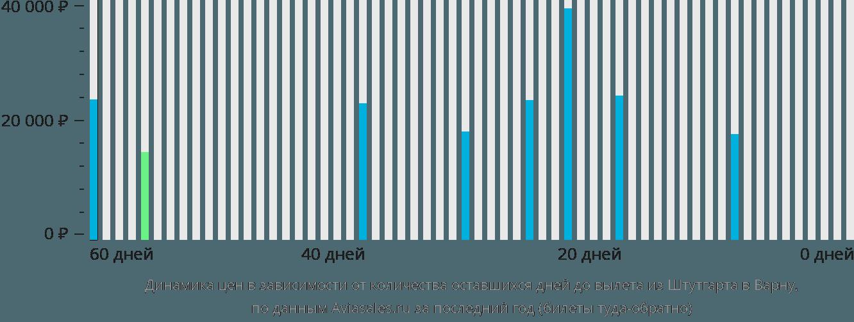 Динамика цен в зависимости от количества оставшихся дней до вылета из Штутгарта в Варну