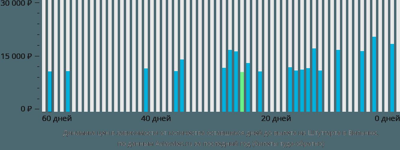 Динамика цен в зависимости от количества оставшихся дней до вылета из Штутгарта в Вильнюс