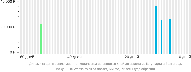 Динамика цен в зависимости от количества оставшихся дней до вылета из Штутгарта в Волгоград