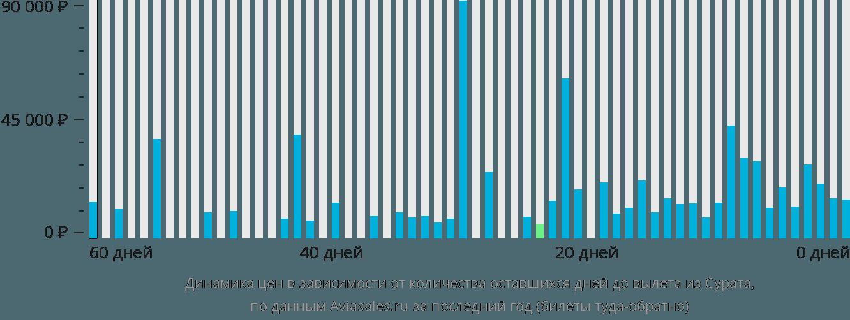 Динамика цен в зависимости от количества оставшихся дней до вылета из Сурата