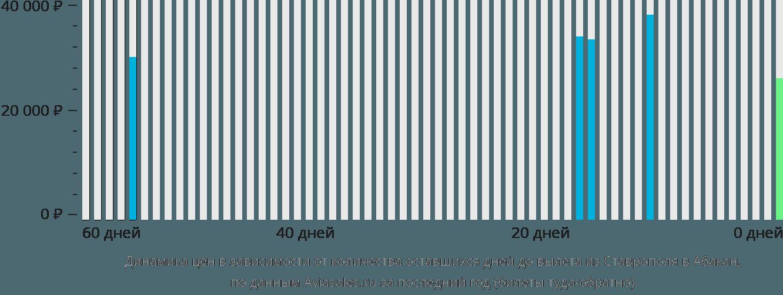 Динамика цен в зависимости от количества оставшихся дней до вылета из Ставрополя в Абакан