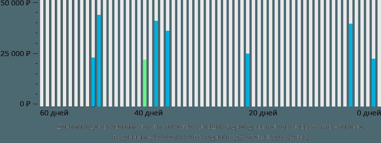 Динамика цен в зависимости от количества оставшихся дней до вылета из Ставрополя в Аликанте