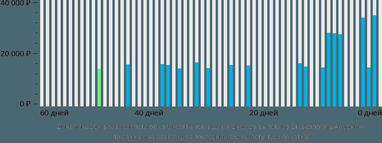 Динамика цен в зависимости от количества оставшихся дней до вылета из Ставрополя в Армению