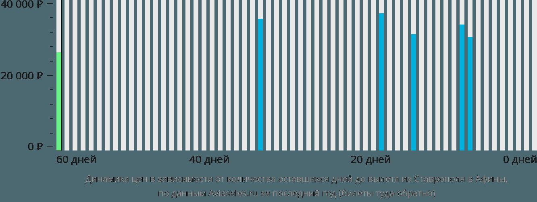 Динамика цен в зависимости от количества оставшихся дней до вылета из Ставрополя в Афины