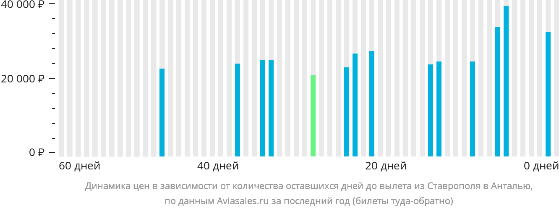 Динамика цен в зависимости от количества оставшихся дней до вылета из Ставрополя в Анталью