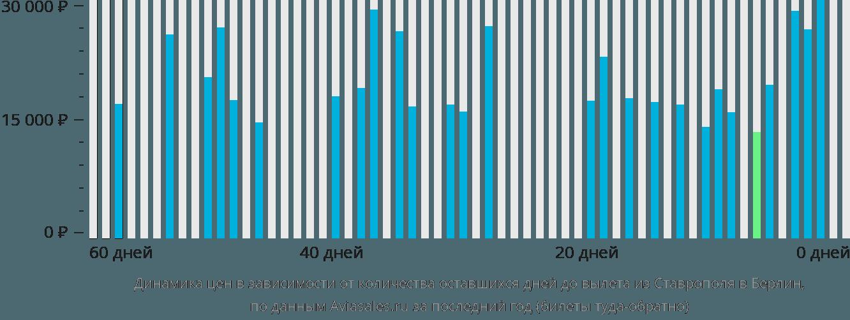 Динамика цен в зависимости от количества оставшихся дней до вылета из Ставрополя в Берлин