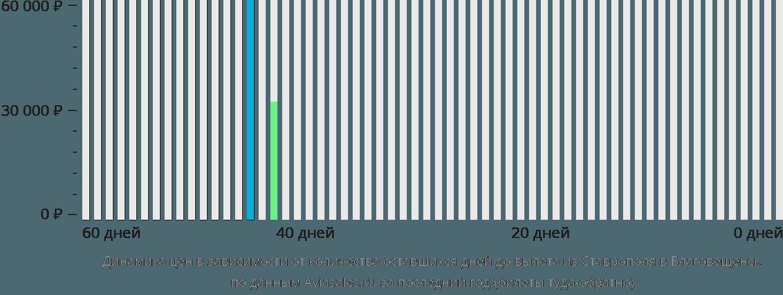 Динамика цен в зависимости от количества оставшихся дней до вылета из Ставрополя в Благовещенск