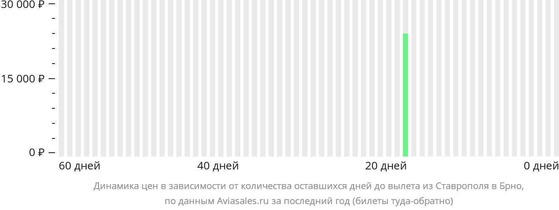 Динамика цен в зависимости от количества оставшихся дней до вылета из Ставрополя в Брно