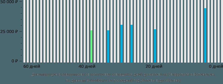 Динамика цен в зависимости от количества оставшихся дней до вылета из Ставрополя в Копенгаген
