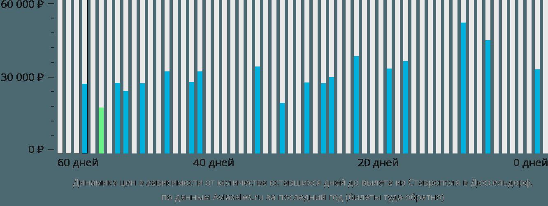 Динамика цен в зависимости от количества оставшихся дней до вылета из Ставрополя в Дюссельдорф