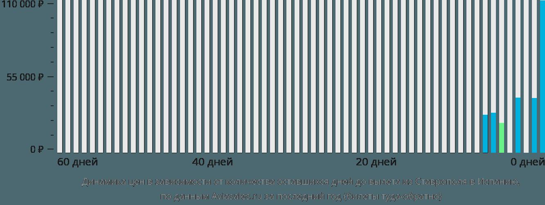 Динамика цен в зависимости от количества оставшихся дней до вылета из Ставрополя в Испанию