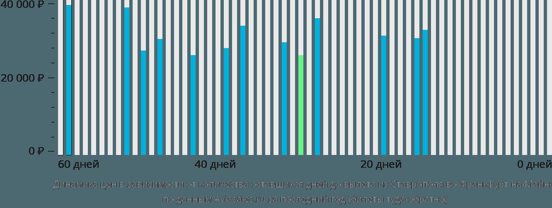 Динамика цен в зависимости от количества оставшихся дней до вылета из Ставрополя во Франкфурт-на-Майне