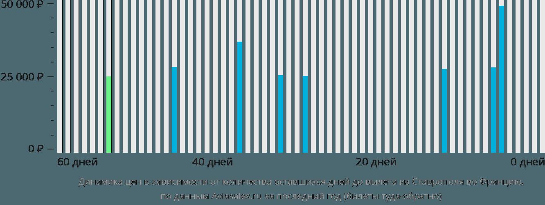 Динамика цен в зависимости от количества оставшихся дней до вылета из Ставрополя во Францию