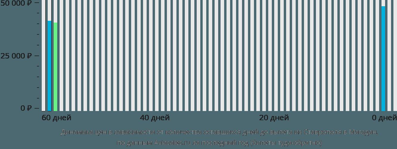 Динамика цен в зависимости от количества оставшихся дней до вылета из Ставрополя в Магадан