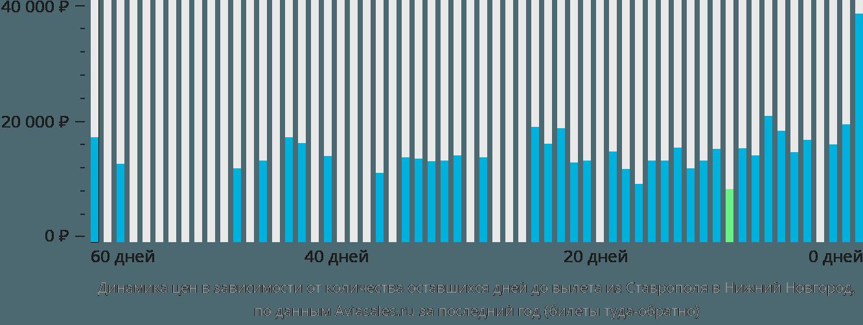 Динамика цен в зависимости от количества оставшихся дней до вылета из Ставрополя в Нижний Новгород