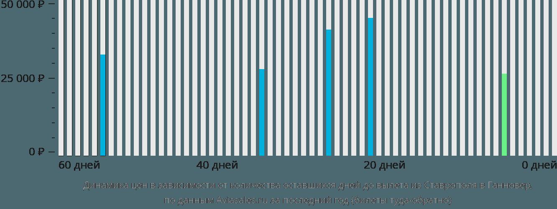 Динамика цен в зависимости от количества оставшихся дней до вылета из Ставрополя в Ганновер
