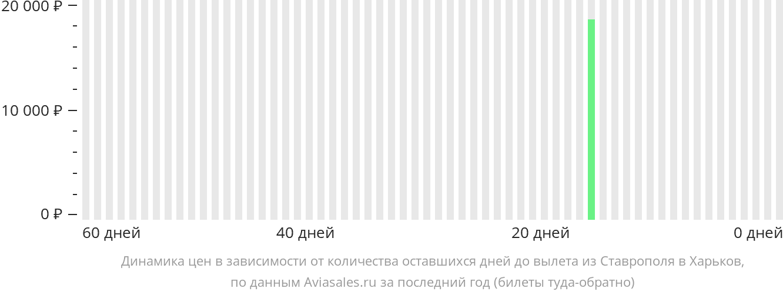 Динамика цен в зависимости от количества оставшихся дней до вылета из Ставрополя в Харьков