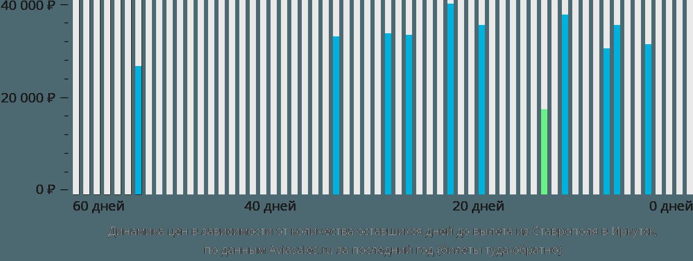Динамика цен в зависимости от количества оставшихся дней до вылета из Ставрополя в Иркутск