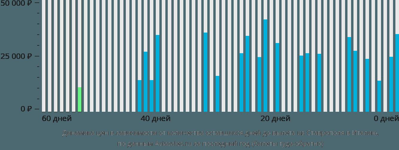 Динамика цен в зависимости от количества оставшихся дней до вылета из Ставрополя в Италию