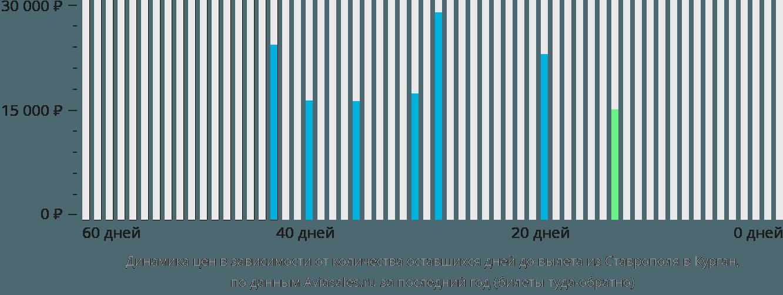 Динамика цен в зависимости от количества оставшихся дней до вылета из Ставрополя в Курган