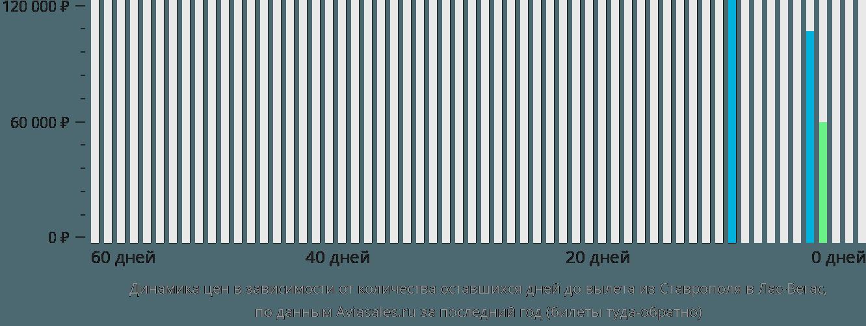 Динамика цен в зависимости от количества оставшихся дней до вылета из Ставрополя в Лас-Вегас