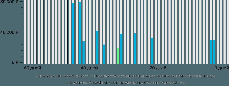 Динамика цен в зависимости от количества оставшихся дней до вылета из Ставрополя в Лондон