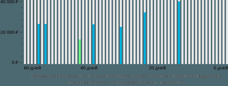 Динамика цен в зависимости от количества оставшихся дней до вылета из Ставрополя в Нидерланды