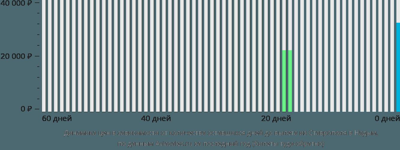 Динамика цен в зависимости от количества оставшихся дней до вылета из Ставрополя в Надым