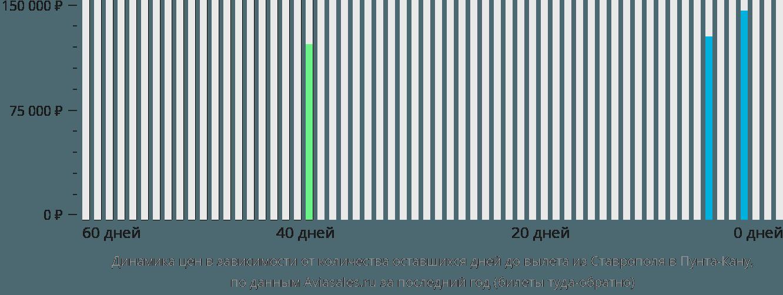 Динамика цен в зависимости от количества оставшихся дней до вылета из Ставрополя в Пунта-Кану