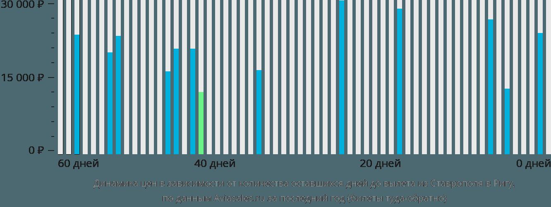 Динамика цен в зависимости от количества оставшихся дней до вылета из Ставрополя в Ригу