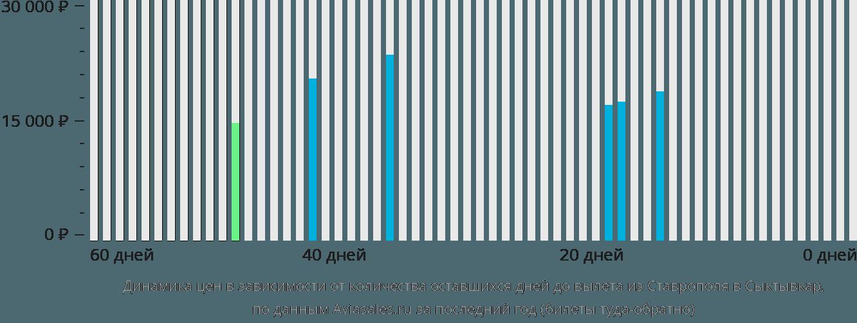 Динамика цен в зависимости от количества оставшихся дней до вылета из Ставрополя в Сыктывкар