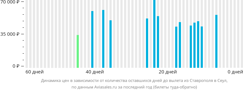 Динамика цен в зависимости от количества оставшихся дней до вылета из Ставрополя в Сеул