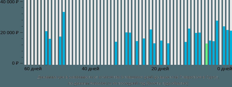 Динамика цен в зависимости от количества оставшихся дней до вылета из Ставрополя в Сургут