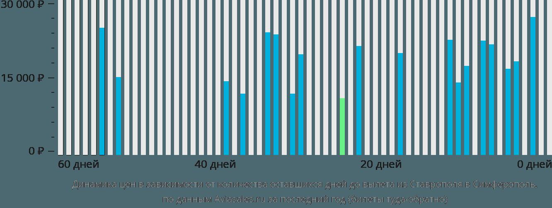 Динамика цен в зависимости от количества оставшихся дней до вылета из Ставрополя в Симферополь