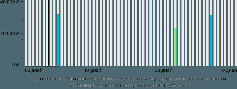 Динамика цен в зависимости от количества оставшихся дней до вылета из Ставрополя в Салоники