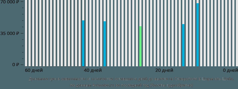 Динамика цен в зависимости от количества оставшихся дней до вылета из Ставрополя в Шарм-эль-Шейх
