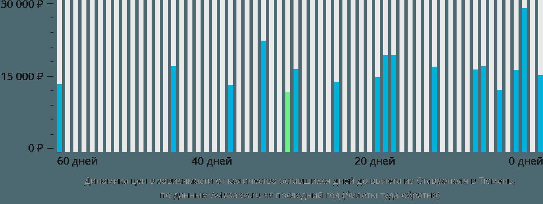 Динамика цен в зависимости от количества оставшихся дней до вылета из Ставрополя в Тюмень