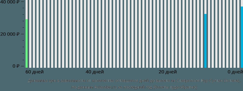 Динамика цен в зависимости от количества оставшихся дней до вылета из Ставрополя в Астану