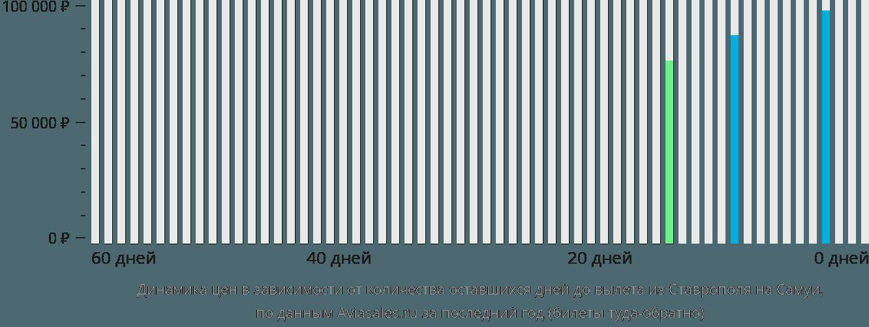 Динамика цен в зависимости от количества оставшихся дней до вылета из Ставрополя на Самуи
