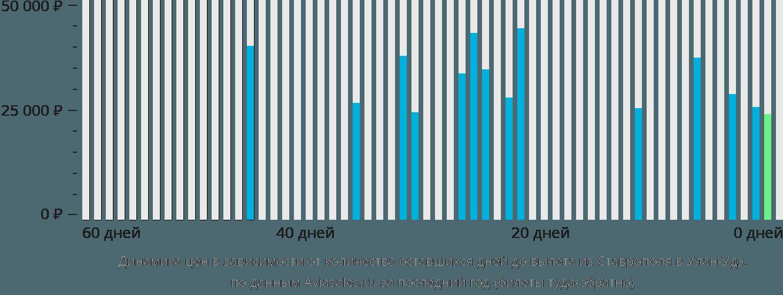 Динамика цен в зависимости от количества оставшихся дней до вылета из Ставрополя в Улан-Удэ