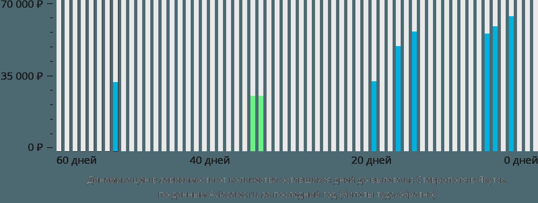 Динамика цен в зависимости от количества оставшихся дней до вылета из Ставрополя в Якутск