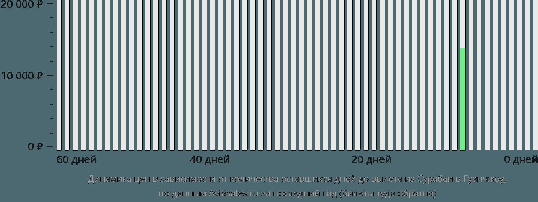Динамика цен в зависимости от количества оставшихся дней до вылета из Сурабаи в Гуанчжоу