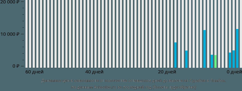 Динамика цен в зависимости от количества оставшихся дней до вылета из Сурабаи в Праю (Ломбок)