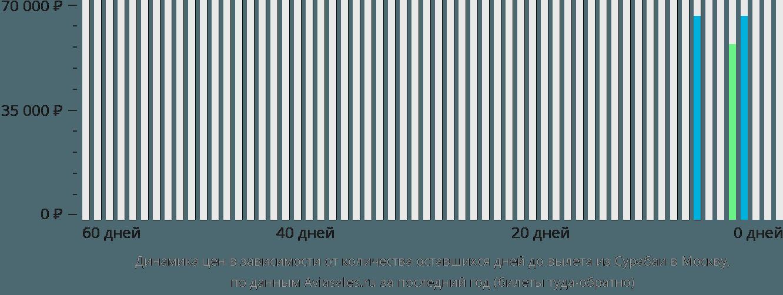 Динамика цен в зависимости от количества оставшихся дней до вылета из Сурабаи в Москву