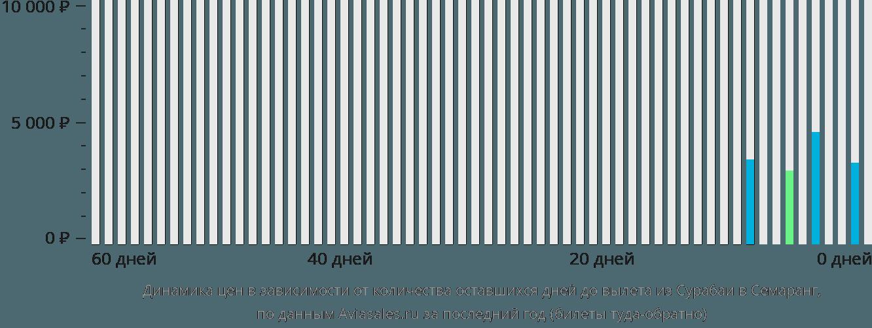 Динамика цен в зависимости от количества оставшихся дней до вылета из Сурабаи в Семаранг