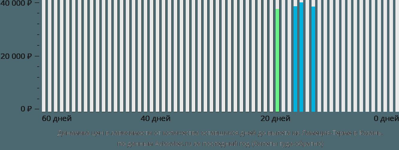 Динамика цен в зависимости от количества оставшихся дней до вылета из Ламеция-Терме в Казань